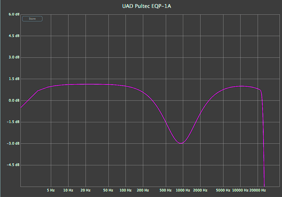 UAD Pultec EQP 1A linear analysis dip chart