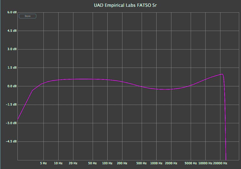 UAD Empirical Labs Fatso linear analysis chart