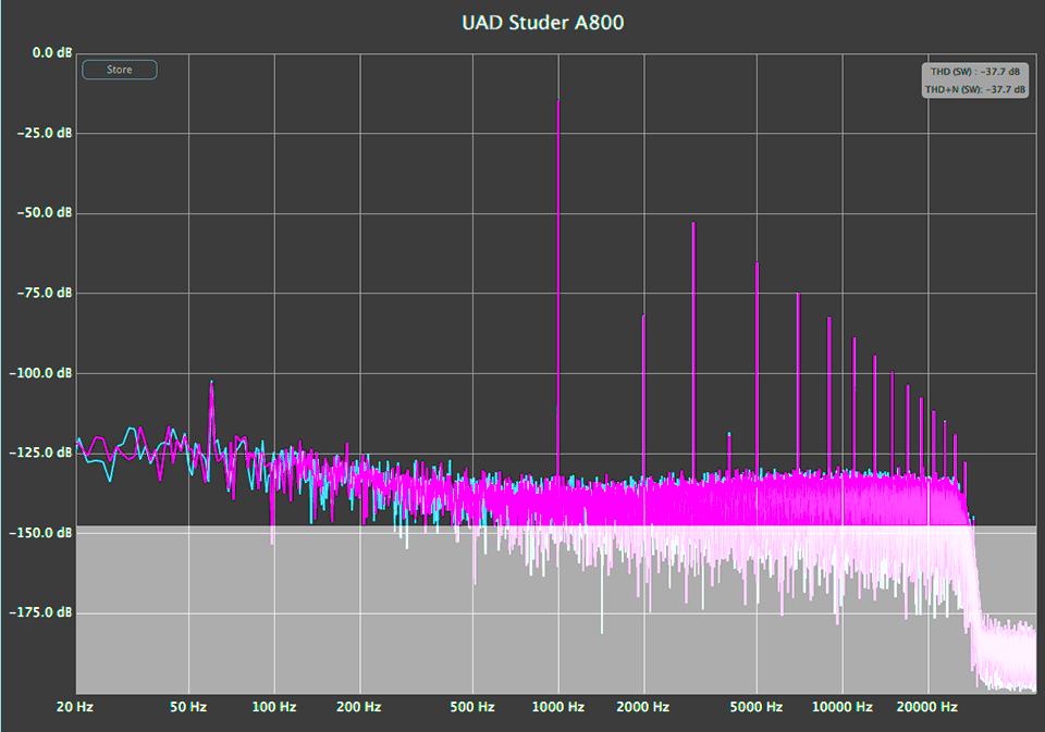 UAD Studer A800 Penny Cool Preset Harmonic Analysis