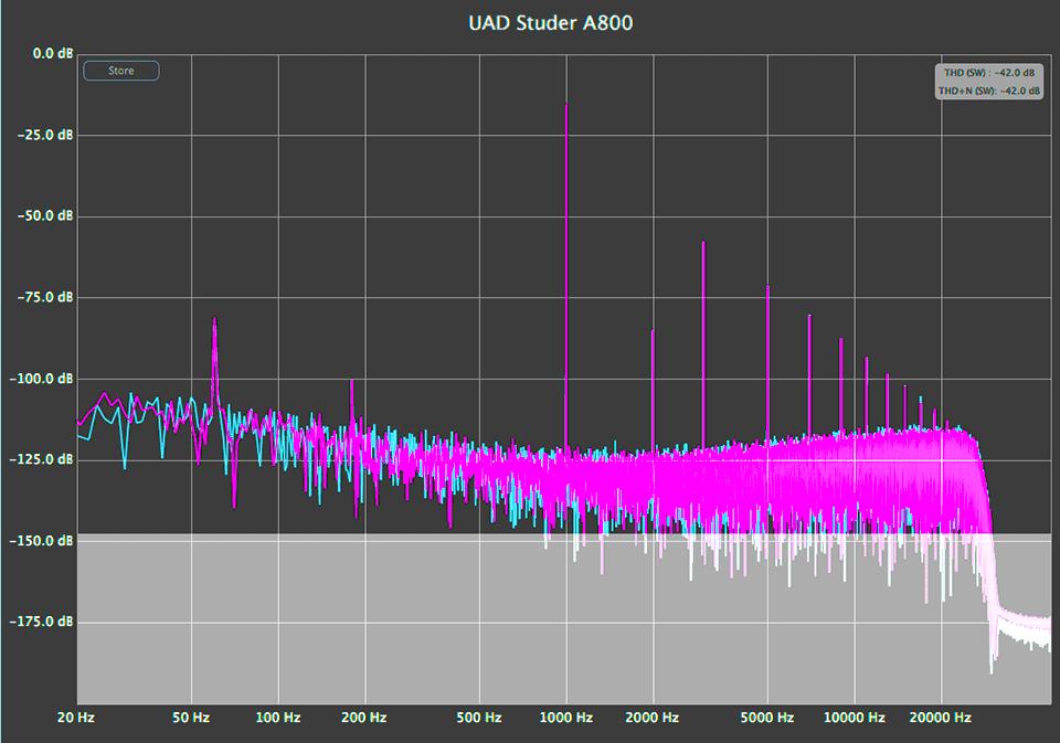 UAD Studer A800 Harmonic Analysis
