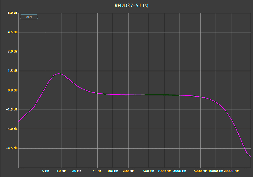 Linear analysis of WAVES REDD51 plugin.