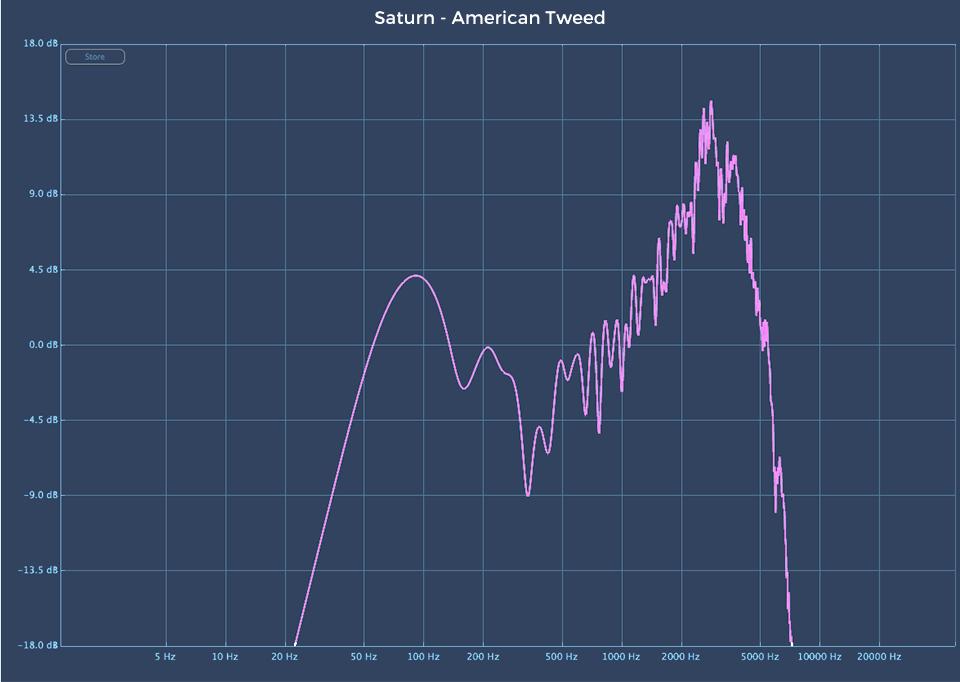 Fabfilter Saturn 2 audio plugin American Tweed linear analysis