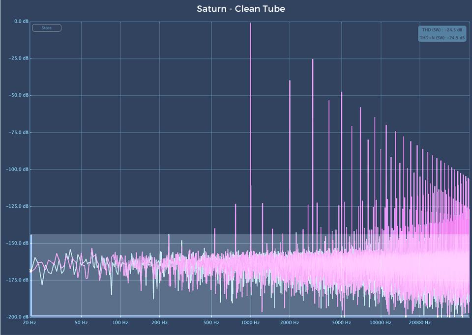 Fabfilter Saturn 2 audio plugin Clean Tube harmonic analysis
