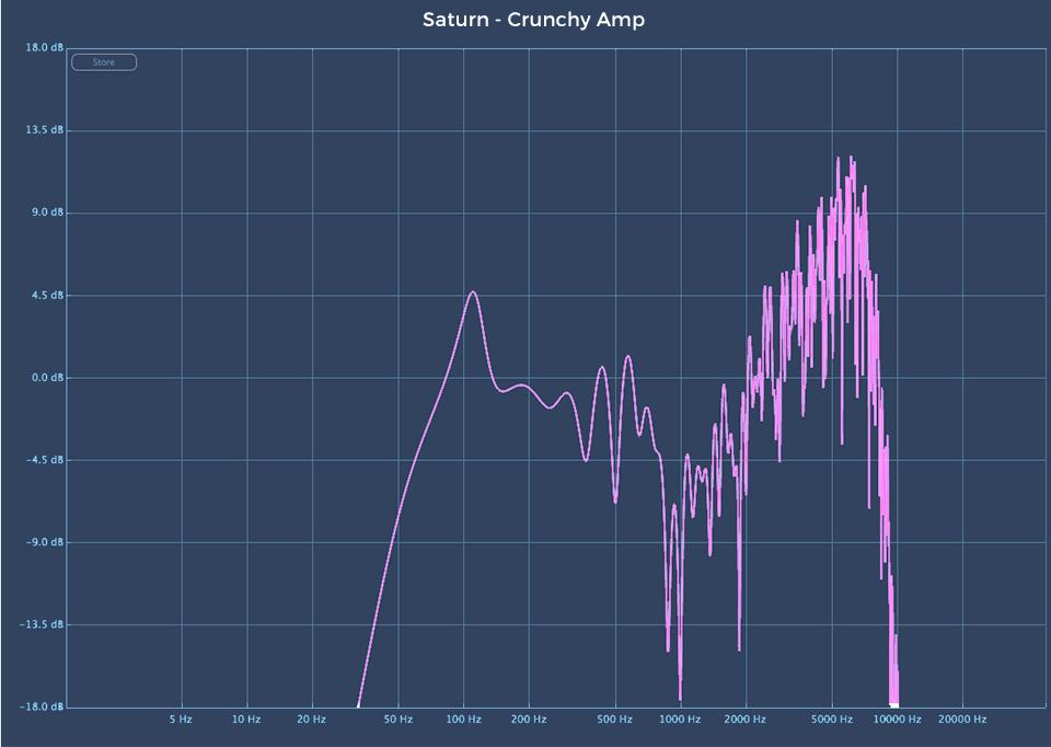 Fabfilter Saturn 2 audio plugin Crunchy Amp linear analysis