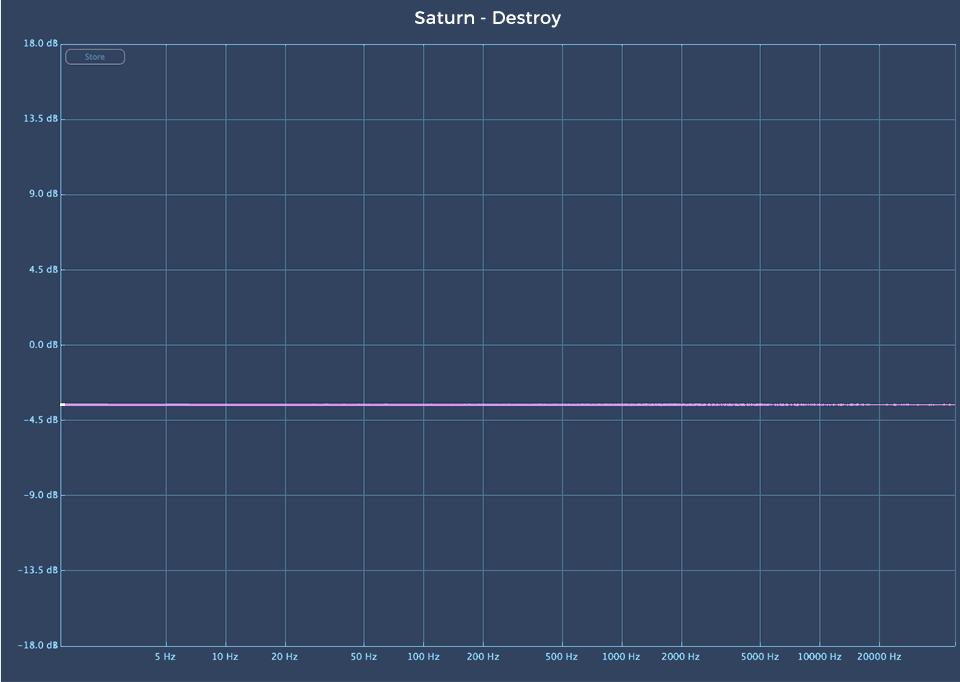 Fabfilter Saturn 2 audio plugin Destroy linear analysis