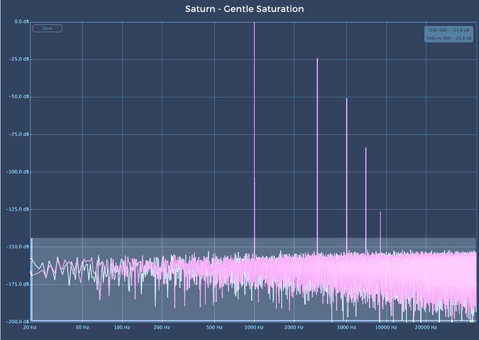 Fabfilter Saturn 2 audio plugin Gentle Saturation harmonic analysis