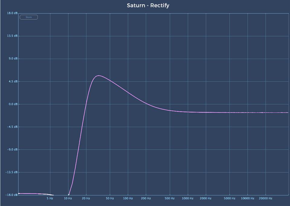 Fabfilter Saturn 2 audio plugin Rectify linear analysis