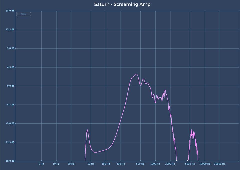 Fabfilter Saturn 2 audio plugin Screaming Amp linear analysis