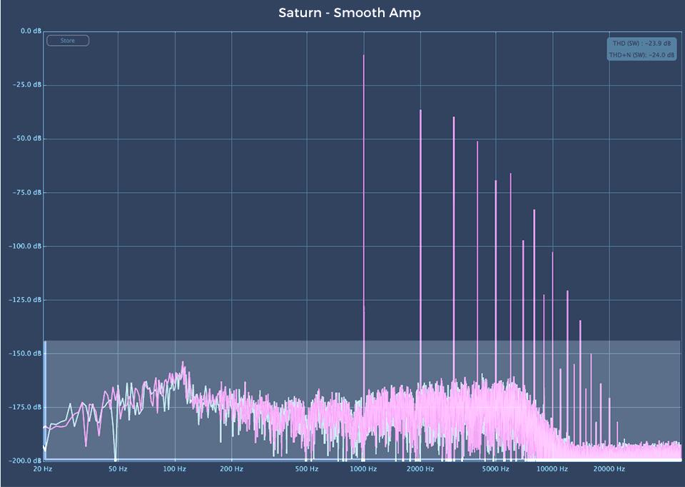 Fabfilter Saturn 2 audio plugin Smooth Amp harmonic analysis