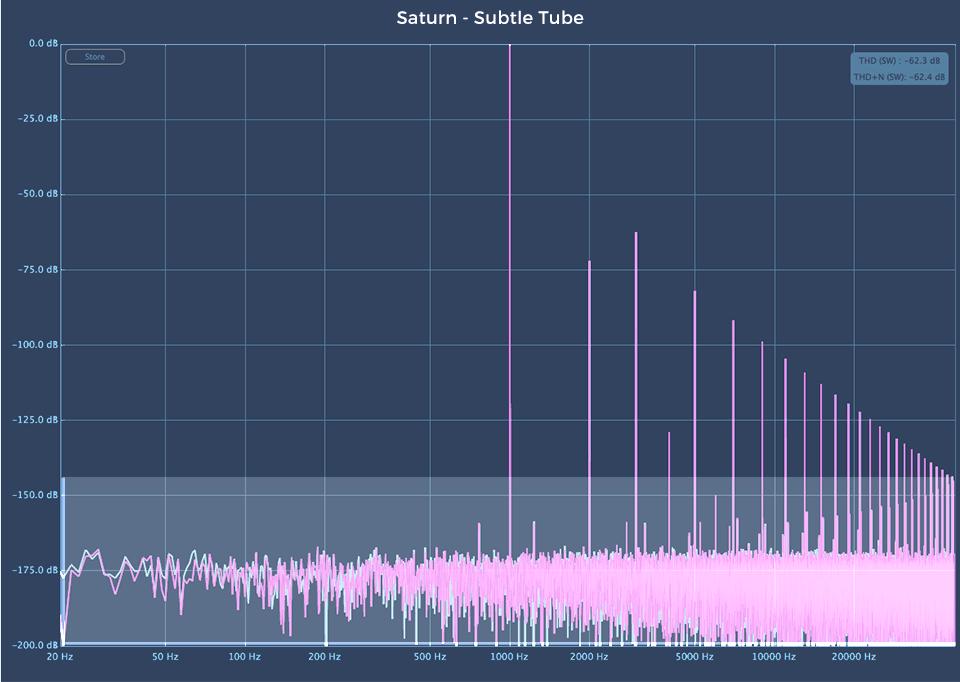 Fabfilter Saturn 2 audio plugin Subtle Tube harmonic analysis