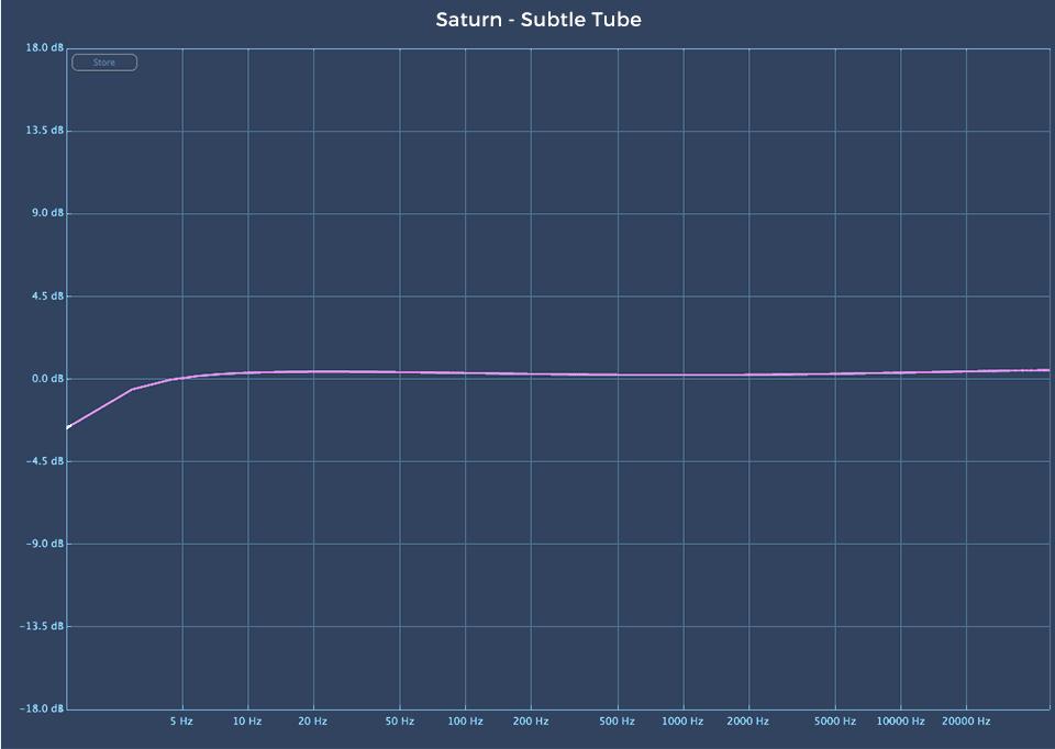Fabfilter Saturn 2 audio plugin Subtle Tube linear analysis
