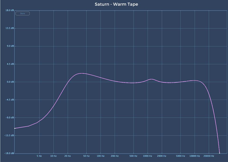 Fabfilter Saturn 2 audio plugin Warm Tape linear analysis