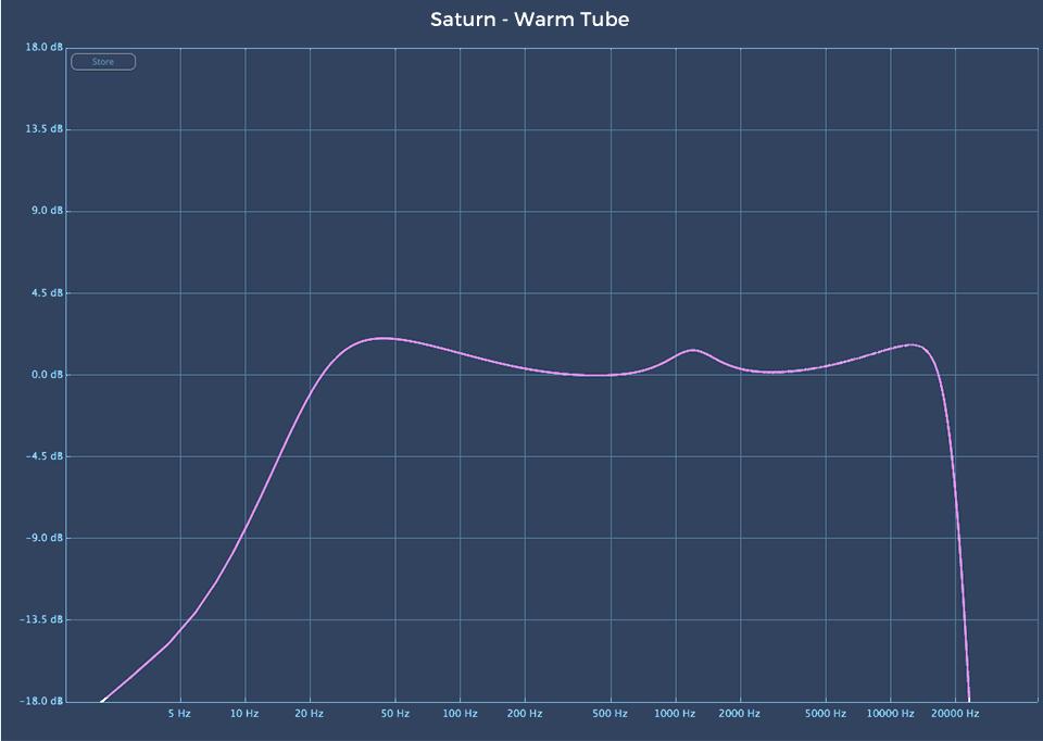 Fabfilter Saturn 2 audio plugin Warm Tube linear analysis