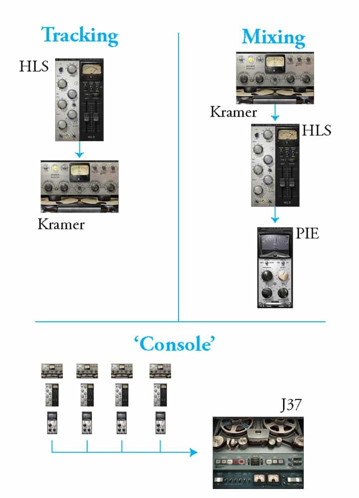 Penny Cool Kramer Console diagram