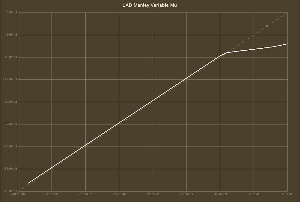 UAD Manley Variable Mu compression curves limit